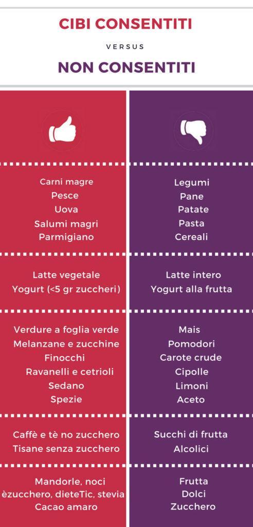 cibi permessi dieta chetogenica